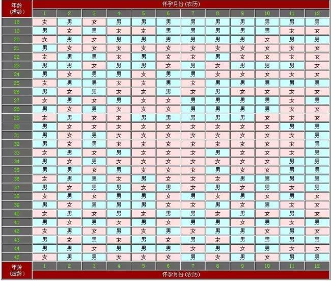 生男生女清宫图2021(生男生女竟然有这么多判断方法)