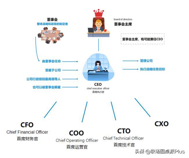 董事长和ceo区别(董事长、CEO、总裁究竟谁更大)