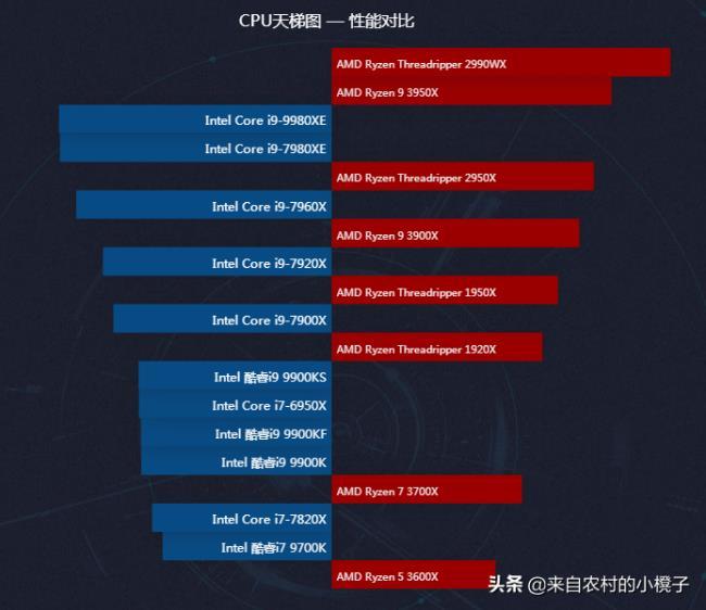 电脑处理器排行榜(全球最强电脑CPU性能天梯图)